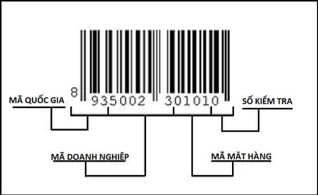 Kiểm tra mã vạch hàng hóa online là gì