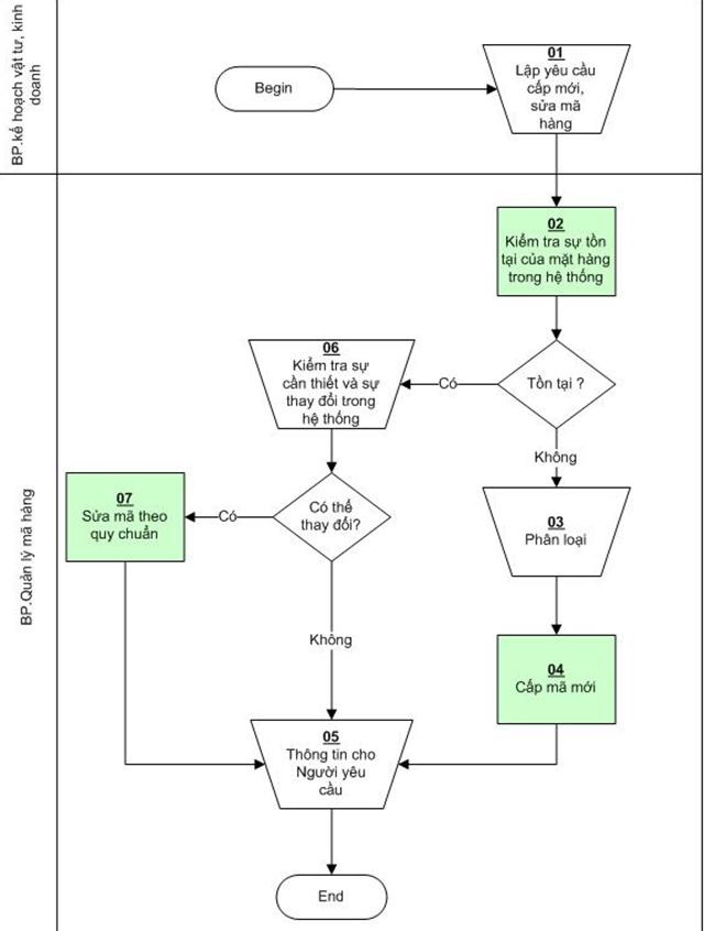Quy trình quản lý mã hàng